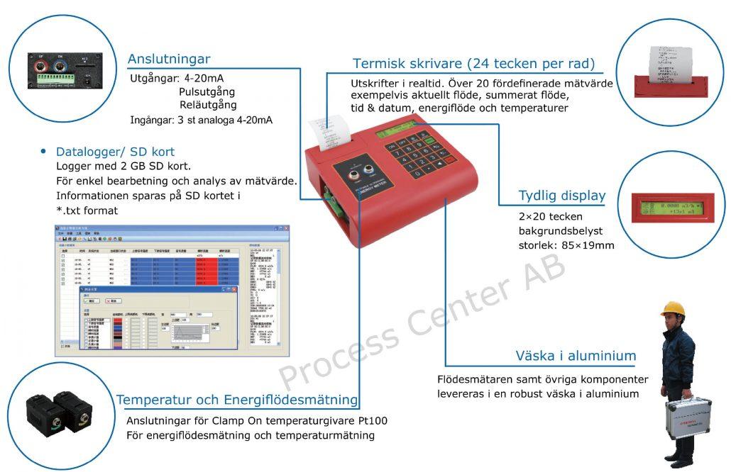 Energiflödesmätare LRP2000P