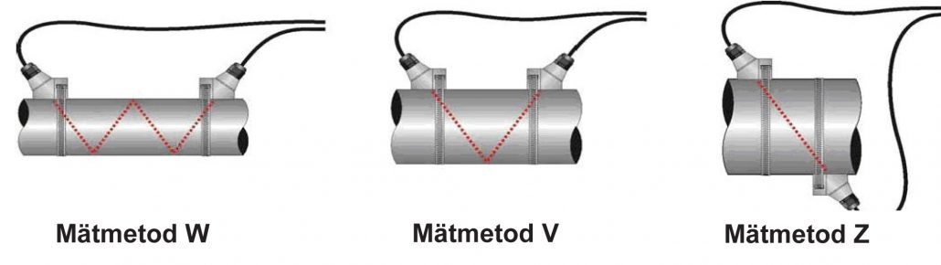 Mätmetoder ultraljud