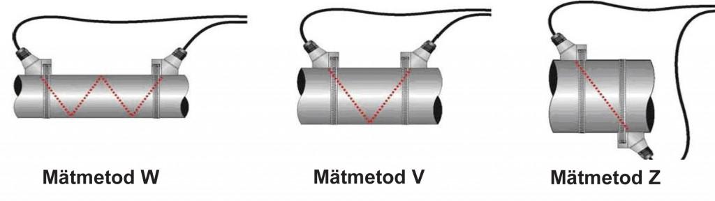 Portabel Energiflödesmätare LRF-3000P