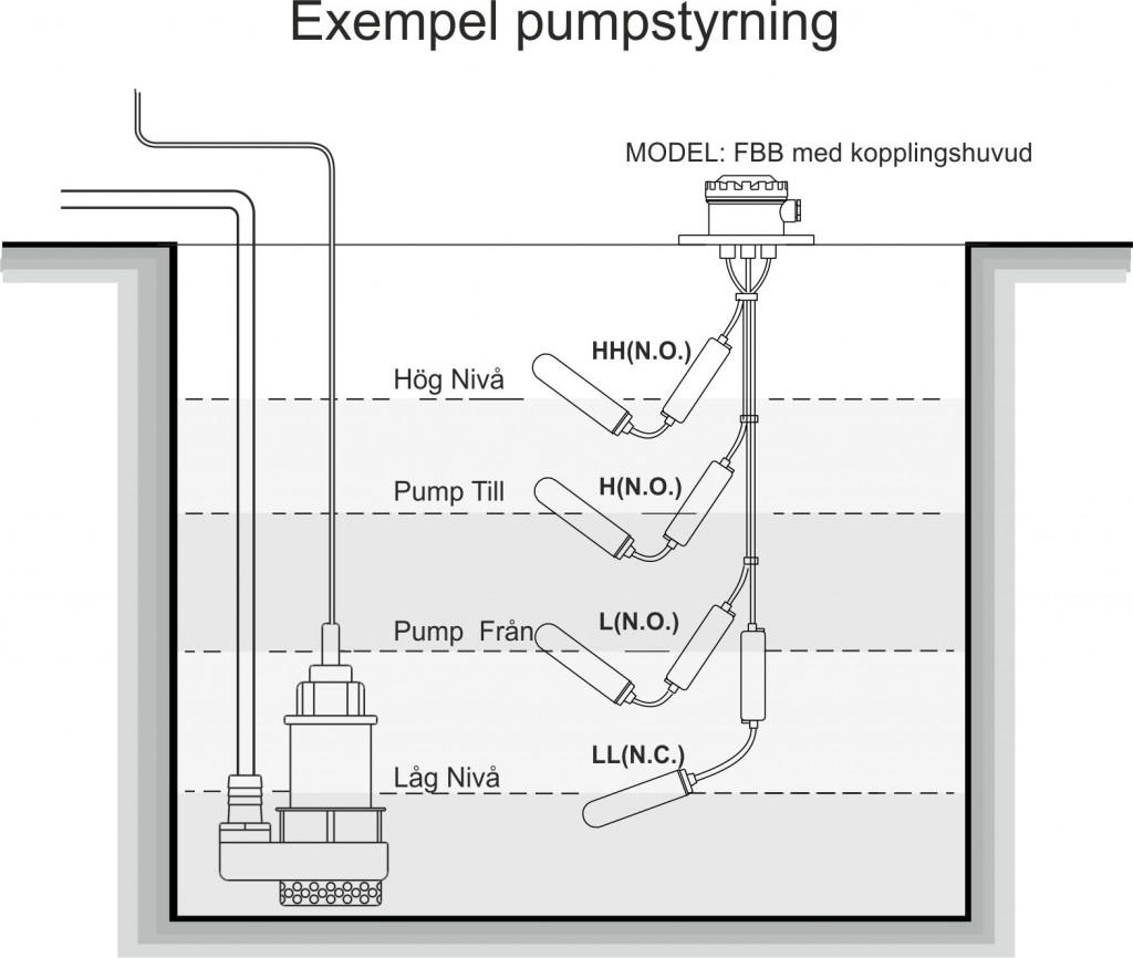 Pumpstyrning FALC