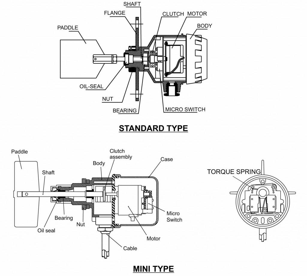 Konstruktion roterande paddelnivåvakt serie SE