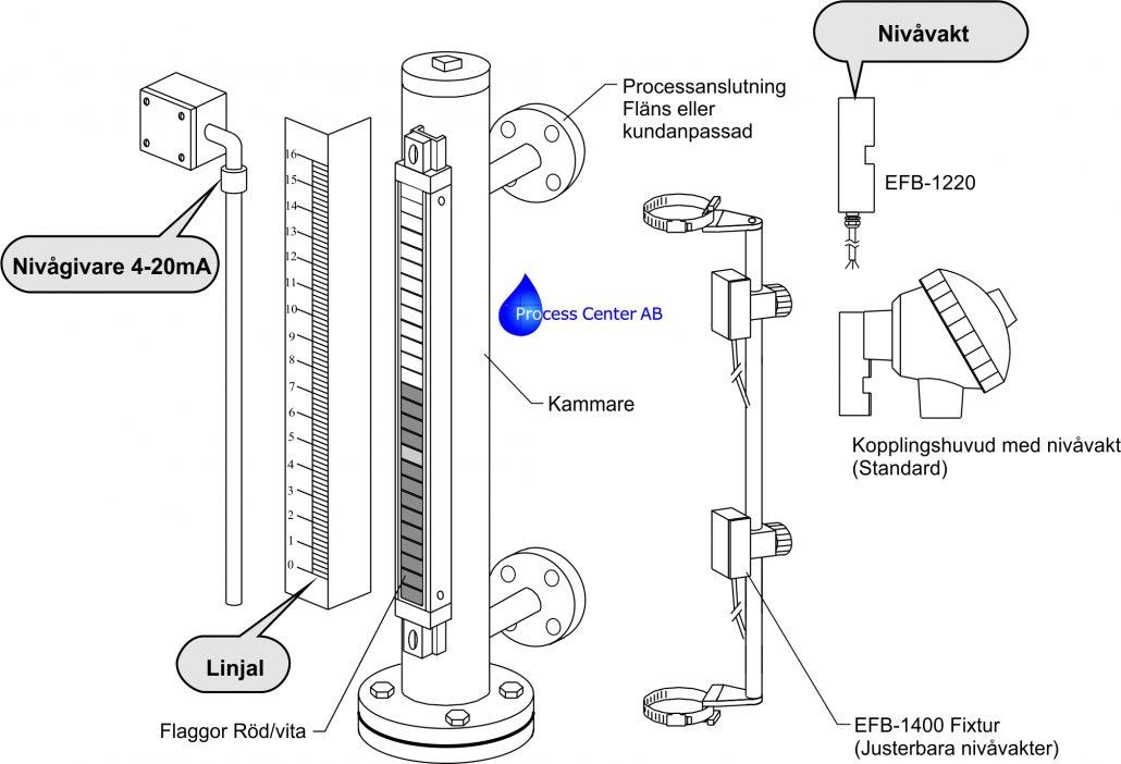 Komponenter Nivåindikator Bypass