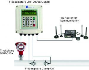 Flödesmätare LRF-2000S GENIII och 4G router