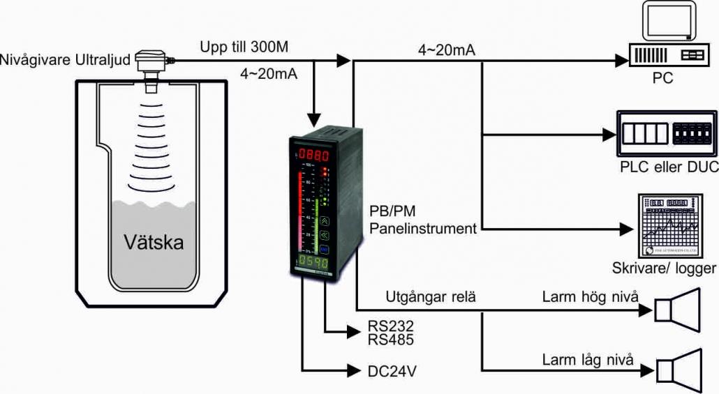 Nivåmätare ultraljud T1A