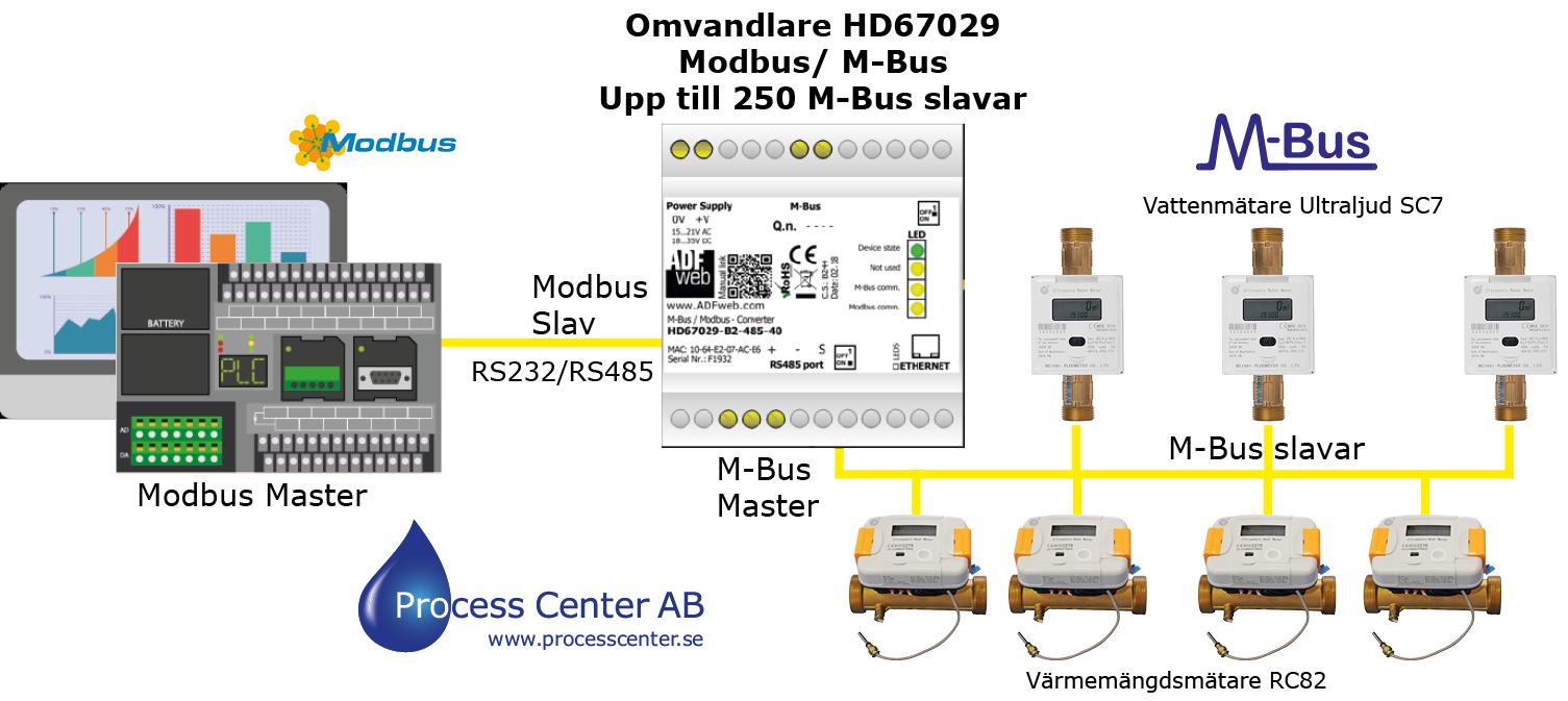 Systemlösning Modbus RS485 till M-Bus slavar