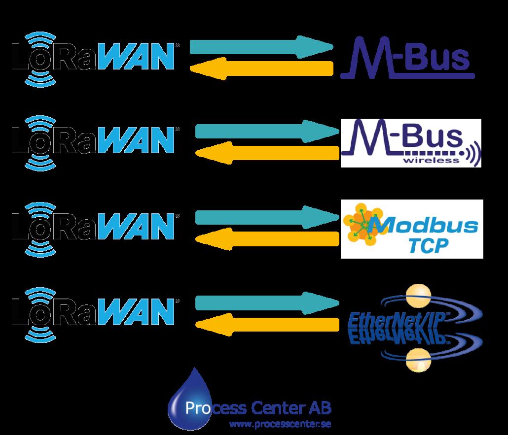 M-Bus, WM-Bus, Modbus TCP, Ethernet IP